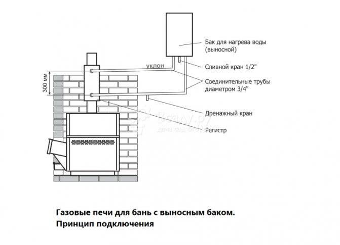 Банные печи жара: чертежи печи для бани, печка с баком для воды, котел на дровах