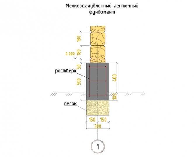 Высота ленточного фундамента: какой должна быть для одноэтажного дома, от чего зависит параметр бетонной ленты?