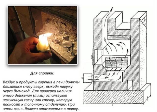 Дымит печь в бане: что делать, почему дымит печка, возможные причины, если идёт дым при открытой дверце