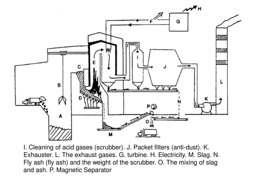 Печи для сжигания мусора: типы и конструктивные особенности устройств