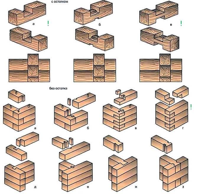 Соединение бруса в теплый угол: плюсы и минусы, разновидности и особенности их реализации