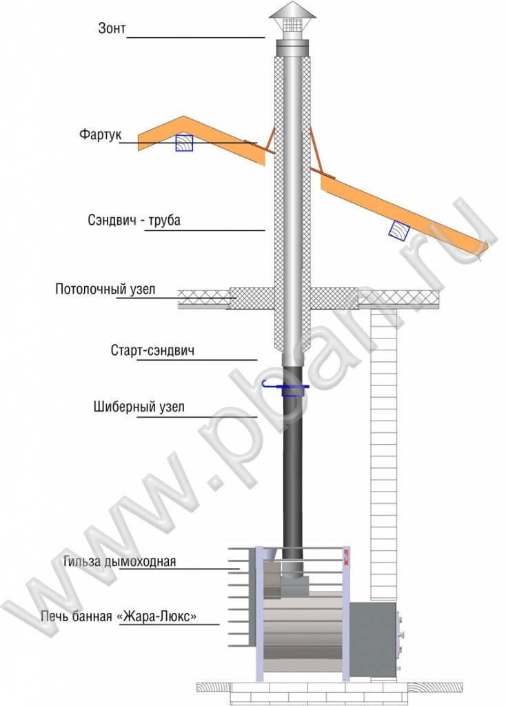 Как правильно сделать дымоход для бани — виды и особенности дымоходных каналов из различных материалов