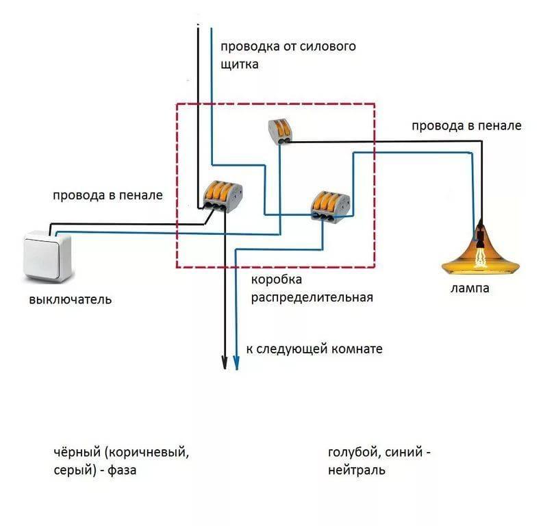 Электропроводка в бане: нормы и правила монтажа