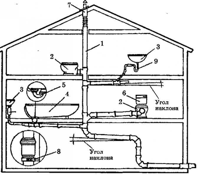 Канализация в бане своими руками: пошаговое руководство, как правильно сделать слив в бане и гидрозатвор