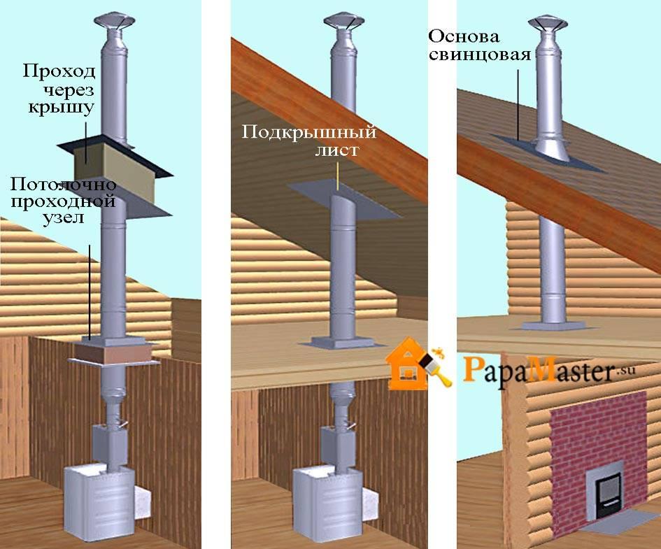 Установка трубы в баню через потолок и крышу: виды дымоходов, правила и особенности монтажа