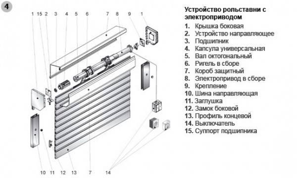 Рольставни из поликарбоната: как сделать прозрачную конструкцию своими руками