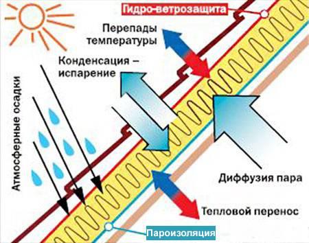 Какая бывает пароизоляция и какой стороной ее укладывать к утеплителю