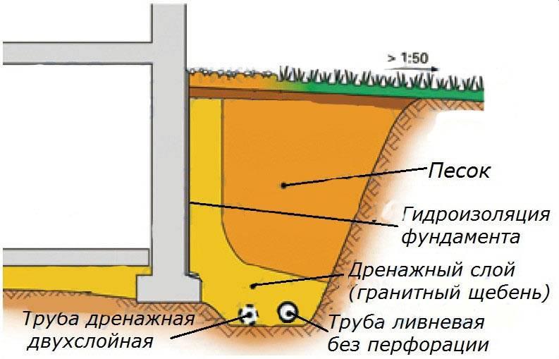 Дренаж фундамента: пристенный, ленточный - kanalizaciya-stroy