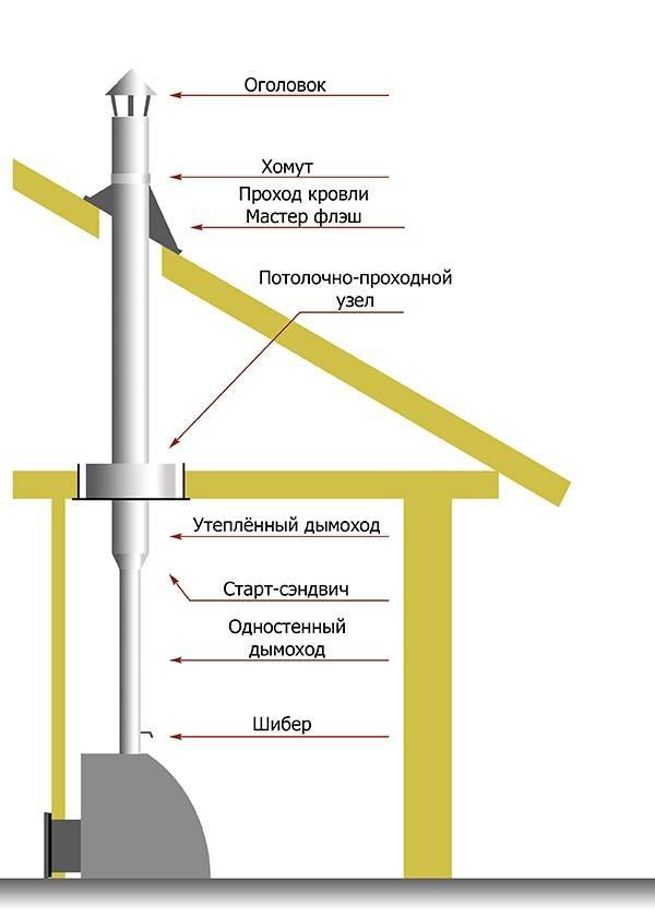 Как избежать ошибок при монтаже дымохода из сэндвич-трубы через потолок и крышу