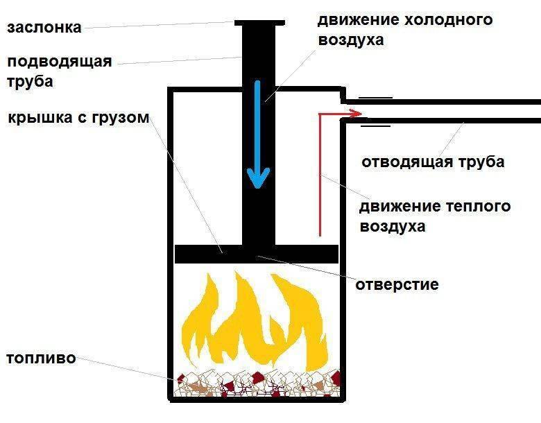 Чем покрасить печь в бане: краска для железной банной печки из металла, чем покрасить кирпичную и металлическую печь, фото и видео
