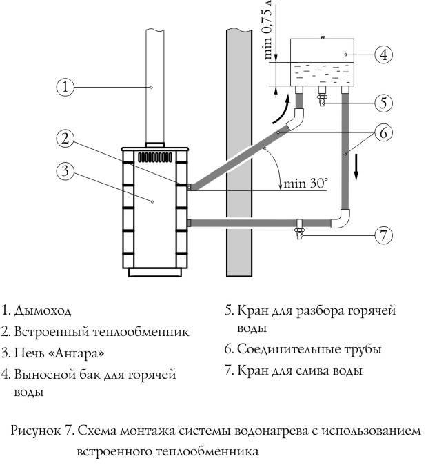 Теплообменник для банной печи: виды и особенности