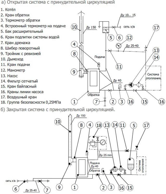 Установка пеллетного котла: основные правила монтажа