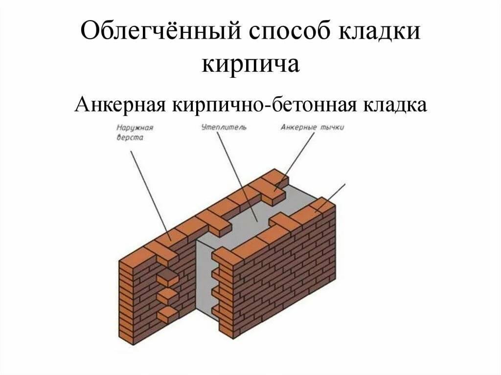 Как правильно возводится цоколь из кирпича на ленточном фундаменте?