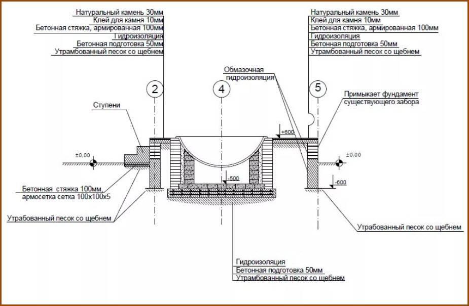 Банный чан своими руками: пошаговая инструкция