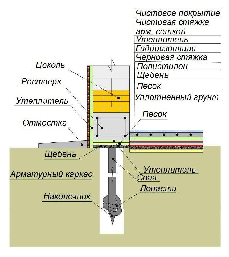Фундамент ленточно свайный - строим баню или сауну