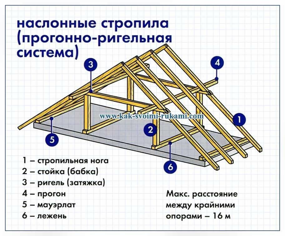 Как сделать двухскатную крышу дома – пошаговая инструкция