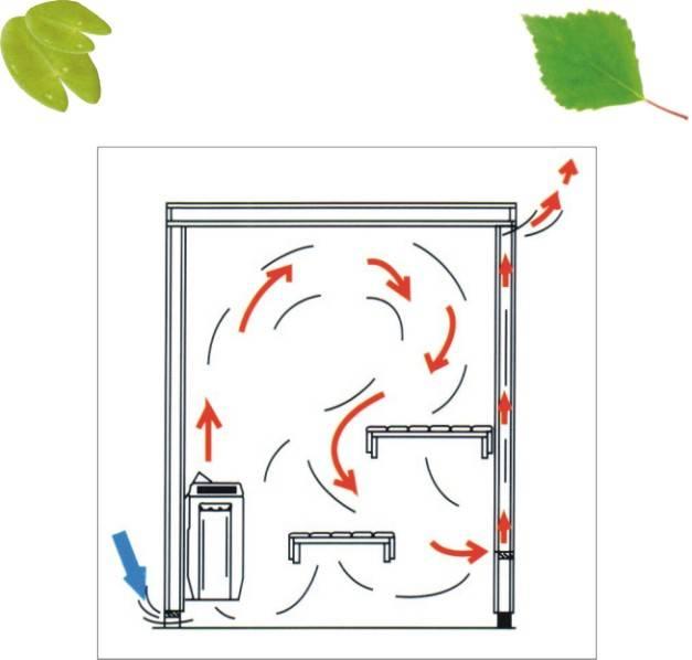 Вентиляция в бане: устройство, типы, особенности монтажа своими руками
