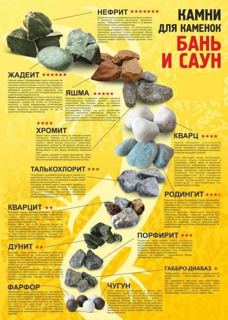 Выбор камней для бани: какие камни лучше, особенности выбора, отзывы