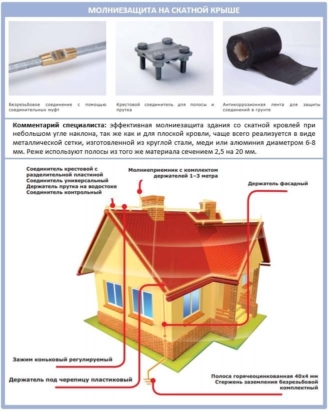 Технология устройства фальцевой кровли из листовой стали - все о строительстве, инструментах и товарах для дома