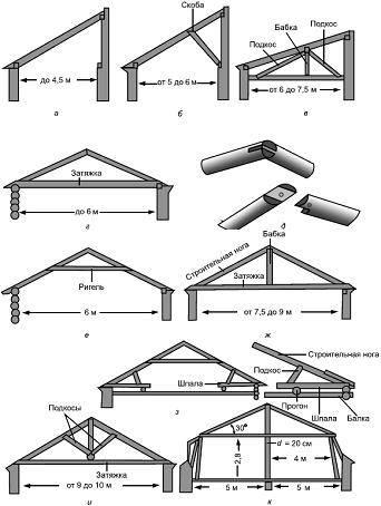 Устройство крыши на бане своими руками – пошаговое руководство возведения одно- и двускатной кровли