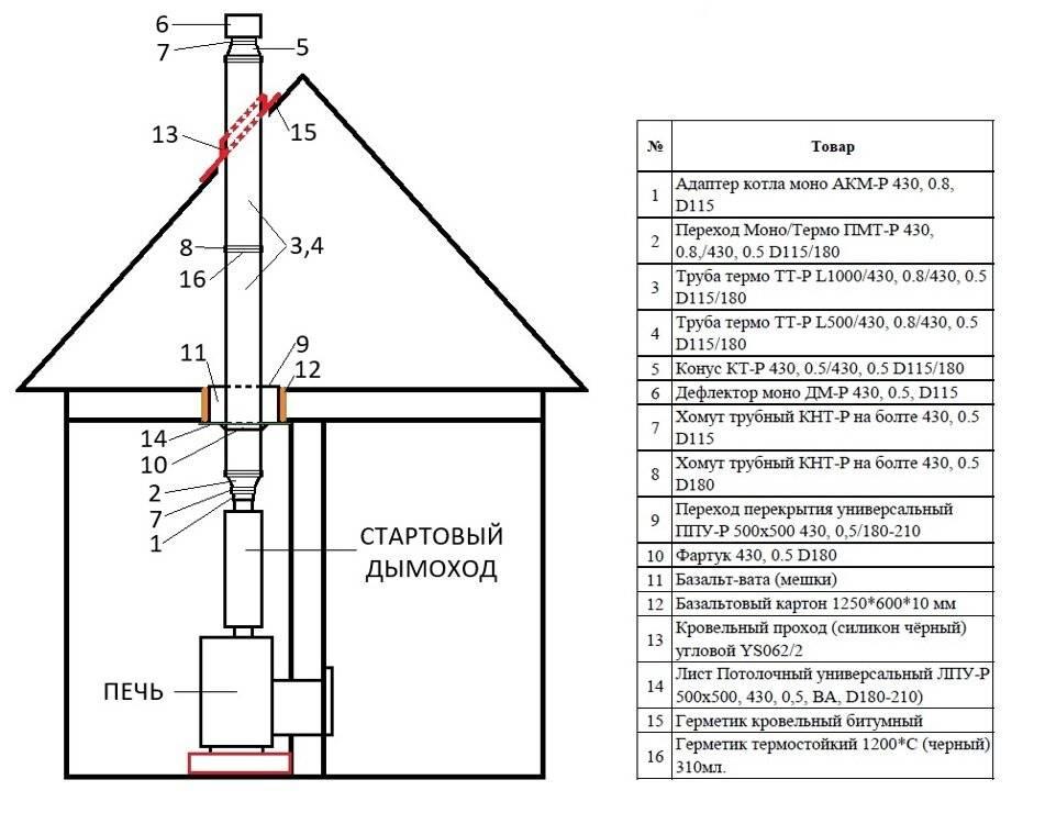 Устройство дымохода в частном доме - важные нюансы