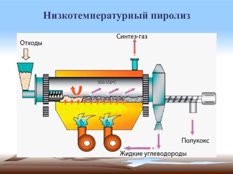 Принципы работы мусоросжигающих заводов, их польза и вред