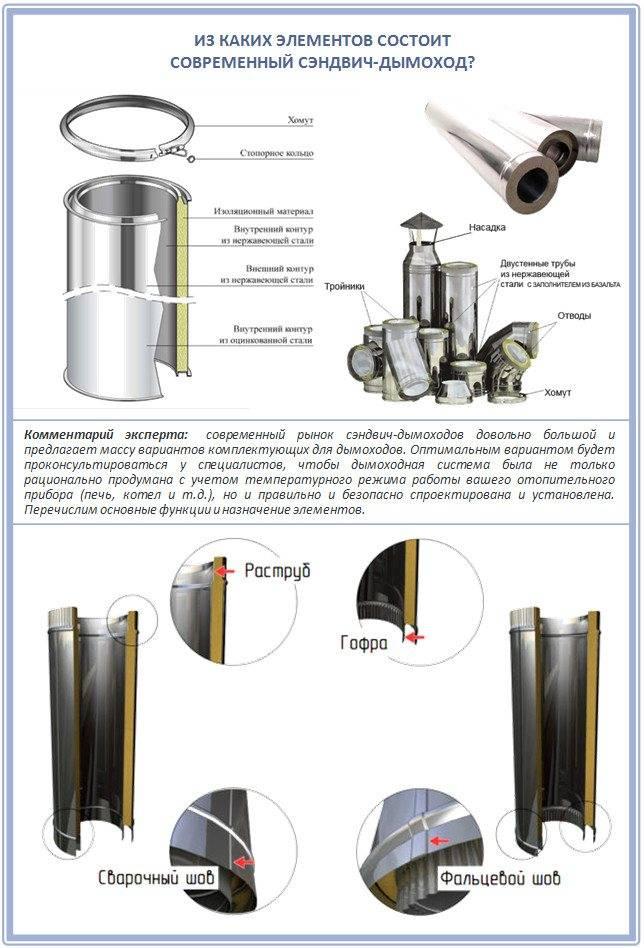 Многофункциональное изделие: дымоход из нержавеющей стали
