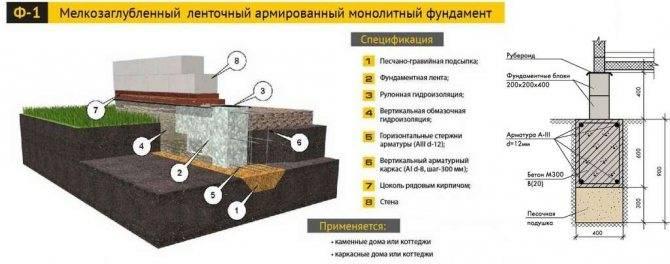Как правильно сделать ленточный мелкозаглубленный фундамент своими руками?