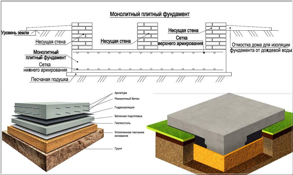 Что дешевле и какой фундамент лучше — ленточный или монолитная плита + их достоинства и недостатки