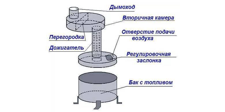 Как сделать фитиль для печи солярогаз своими руками
