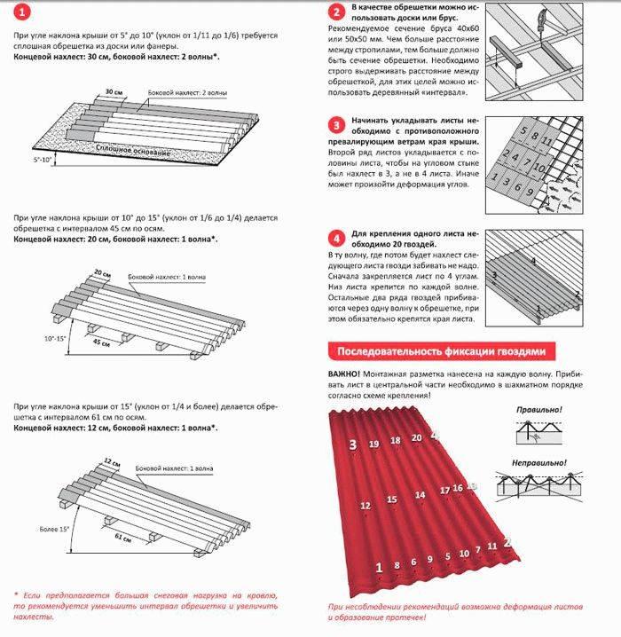 Как правильно покрыть крышу шифером: особенности материала, укладка и крепление шифера на крыше