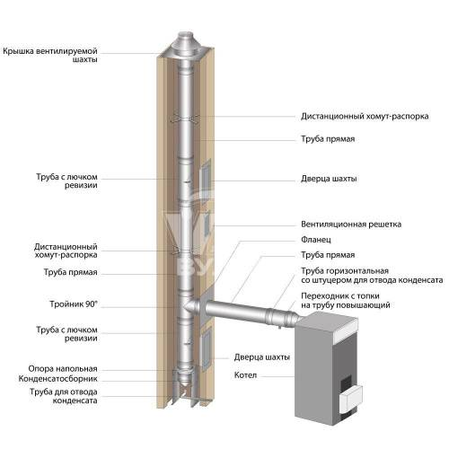 Сэндвич-труба для бани: как собрать и установить дымоход