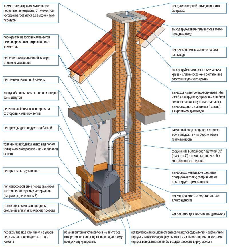 Керамический дымоход: требования и правила устройства + обзор технологии монтажа