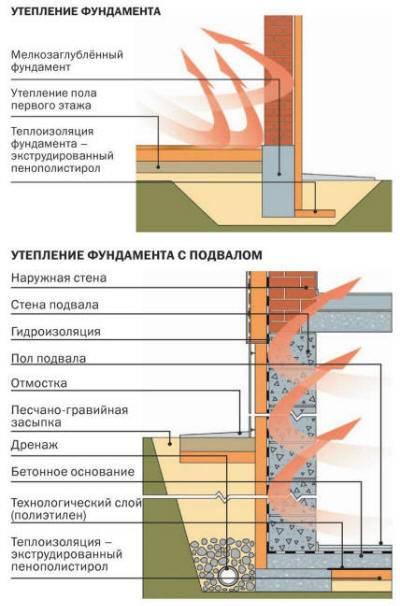 Утепление цоколя фундамента снаружи: используемые технологии и материалы, этапы работ