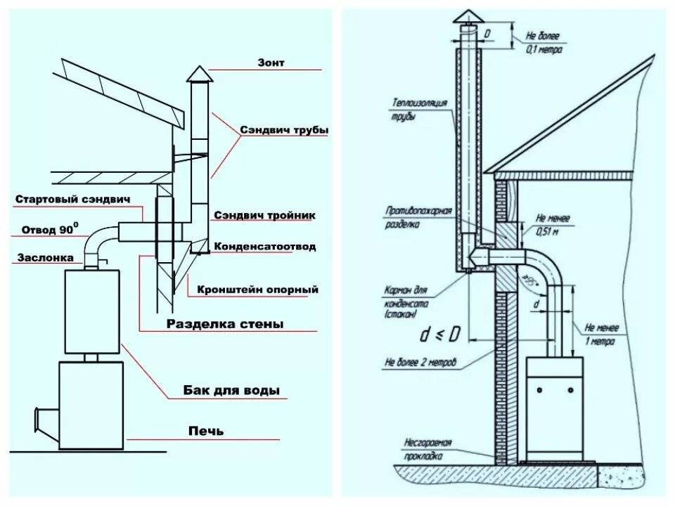 Высота дымохода (трубы) относительно конька крыши: расчет параметров