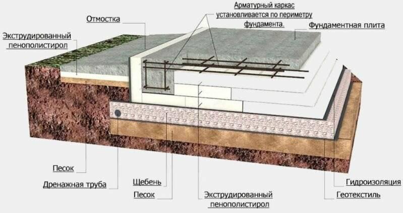 Утепленная шведская плита - фундамент своими руками, инструкция и технология