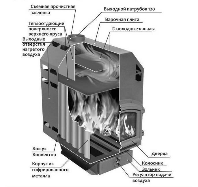 Печи бутакова: модельный ряд, принцип работы и устройство