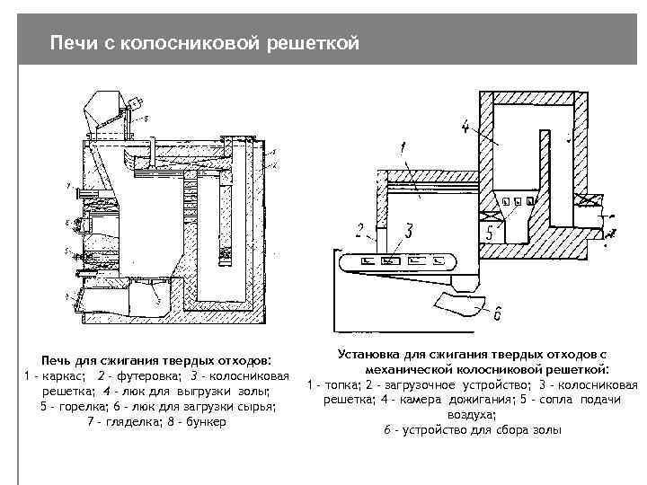 Мусоросжигательный завод: функции и влияние на окружающую среду