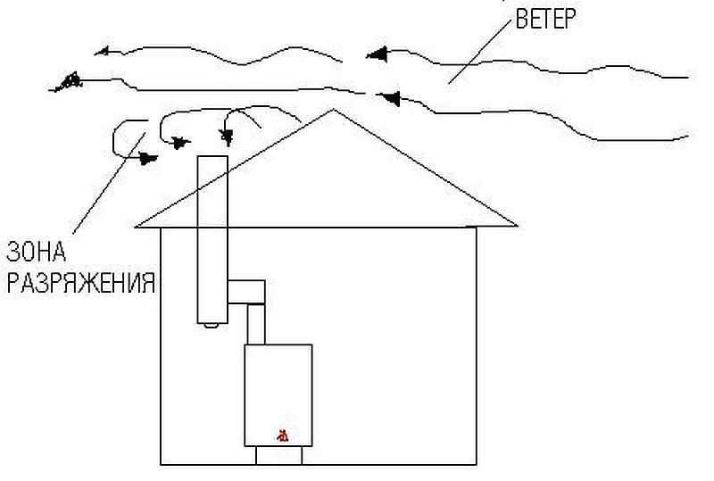 Эффективные способы, как увеличить тягу в дымоходе