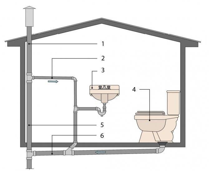 Канализация для бани: конструктивные особенности, доступные варианты и монтажные работы своими руками