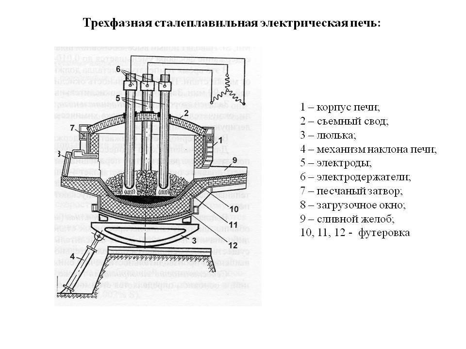 Ротационная печь: преимущества, виды, устройство