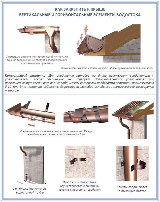 Водосток для плоской кровли: специфика сооружения внутреннего и наружного вариантов