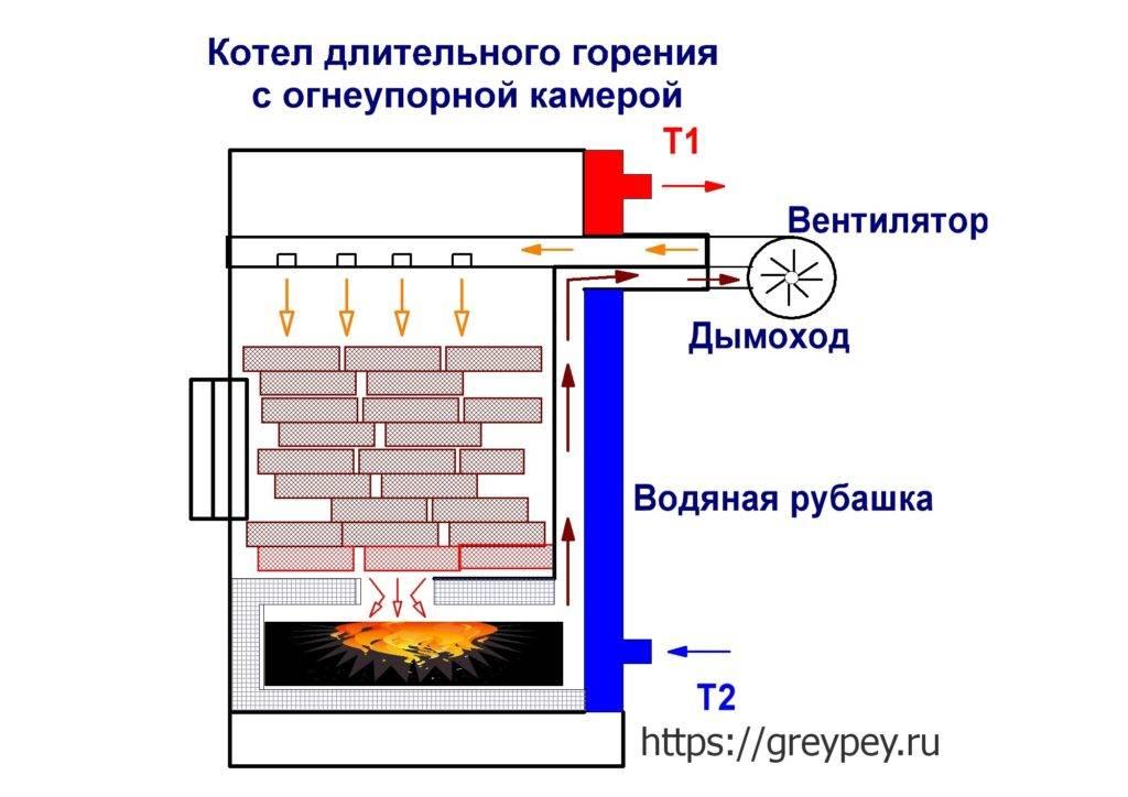 Кирпичная печь с водяным контуром - как изготовить своими руками и что для этого нужно?
