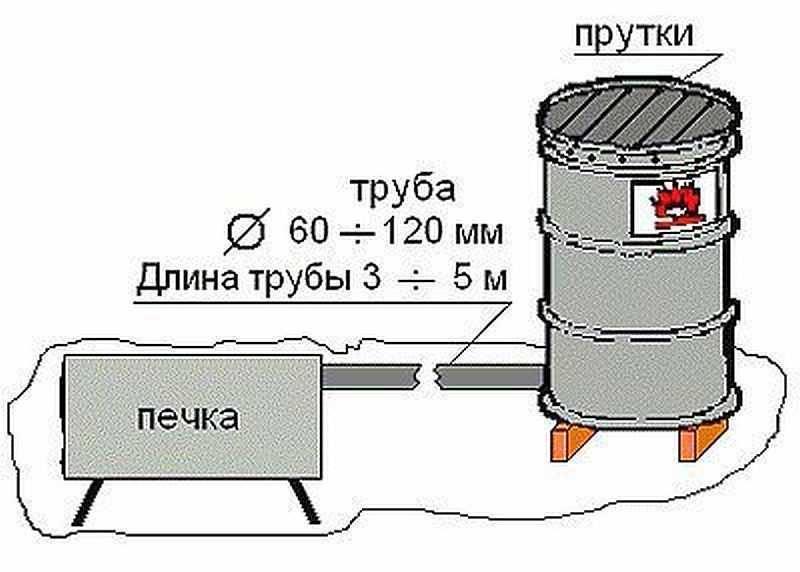 Коптильня холодного копчения своими руками: инструкция по строительству