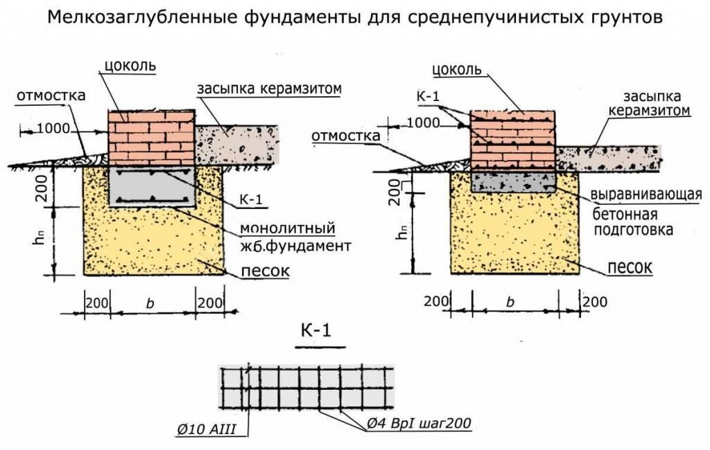 Ленточный фундамент своими руками  пошаговая инструкция, плюсы и минусы - варианты пола