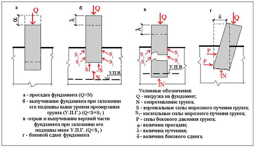 На какую высоту поднимают ленточный фундамент над землей и что влияет на данный параметр?