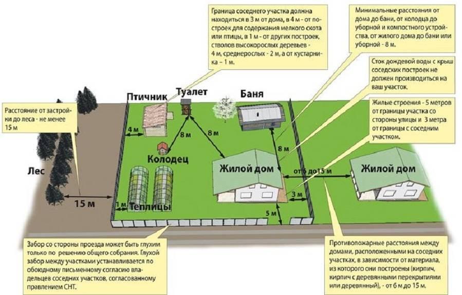 На каком расстоянии от забора можно строить сарай: нормы снип от участка соседей