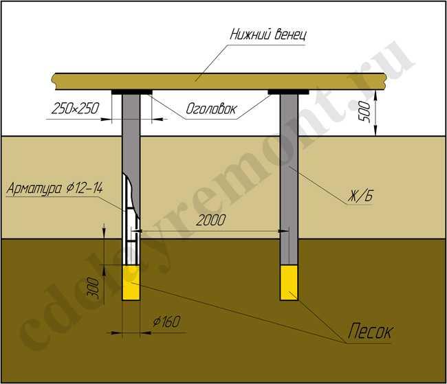 Столбчатый фундамент своими руками: материалы, инструкция   буронабивной свайный фундамент