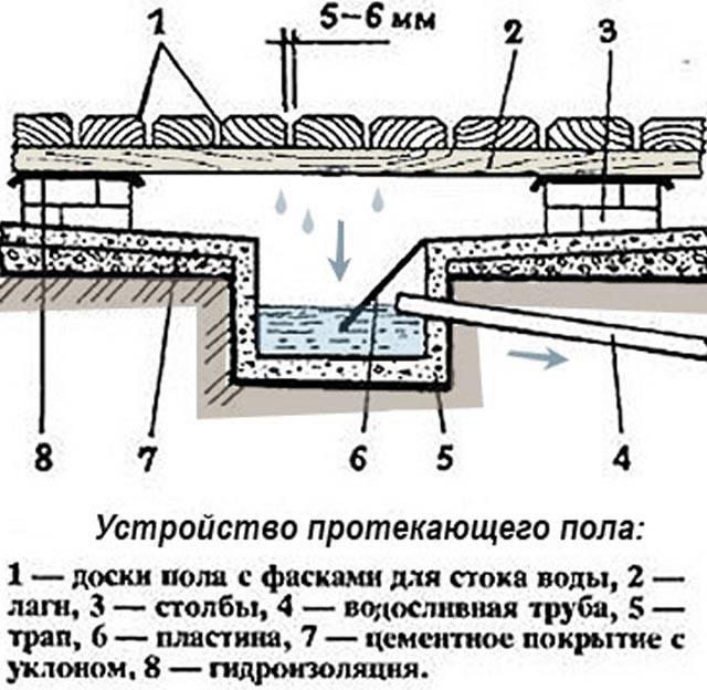 Пошаговое руководство по созданию слива в бане своими руками