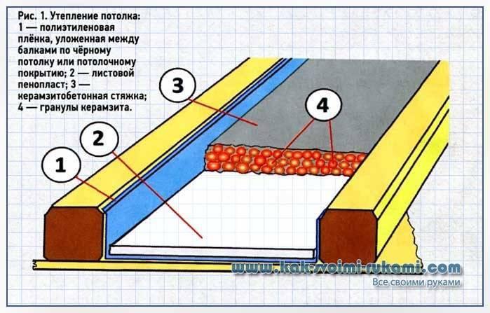 Утепление пола керамзитом в бане: как утеплить своими руками? можно ли засыпать на землю и какая нужна толщина слоя?